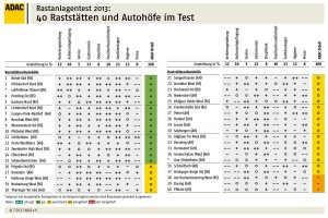 adac-raststaetten-test-2013